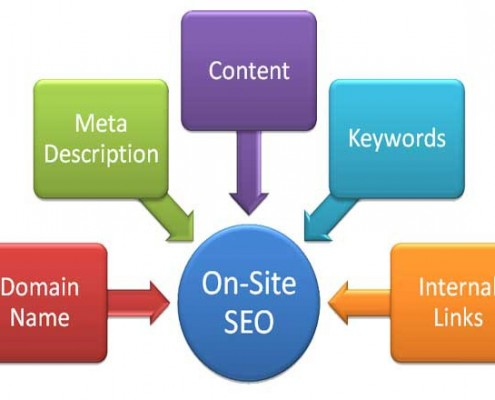 On-Site SEO Ingredients | Search Engine Optimization | New Website | Website Design in Fort Myers, FL | E's Web Design